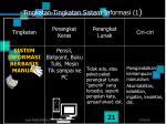 tingkatan tingkatan sistem informasi 1