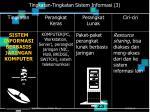 tingkatan tingkatan sistem informasi 3