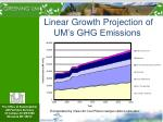 linear growth projection of um s ghg emissions