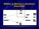 msoas as resource situations dansvilles