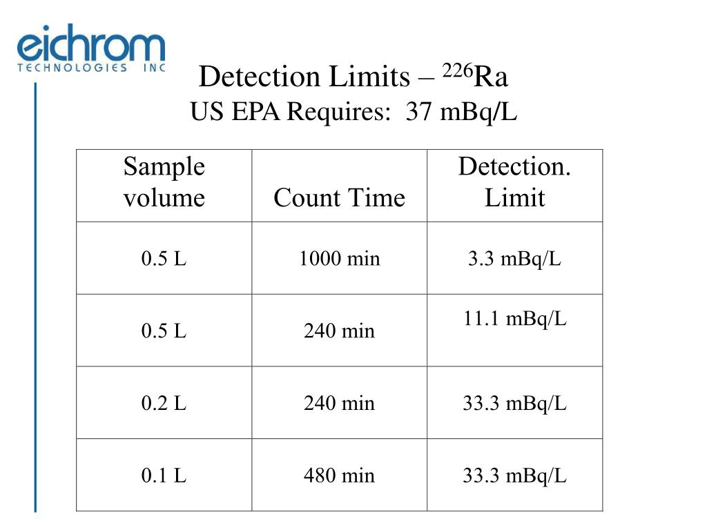 Detection Limits –