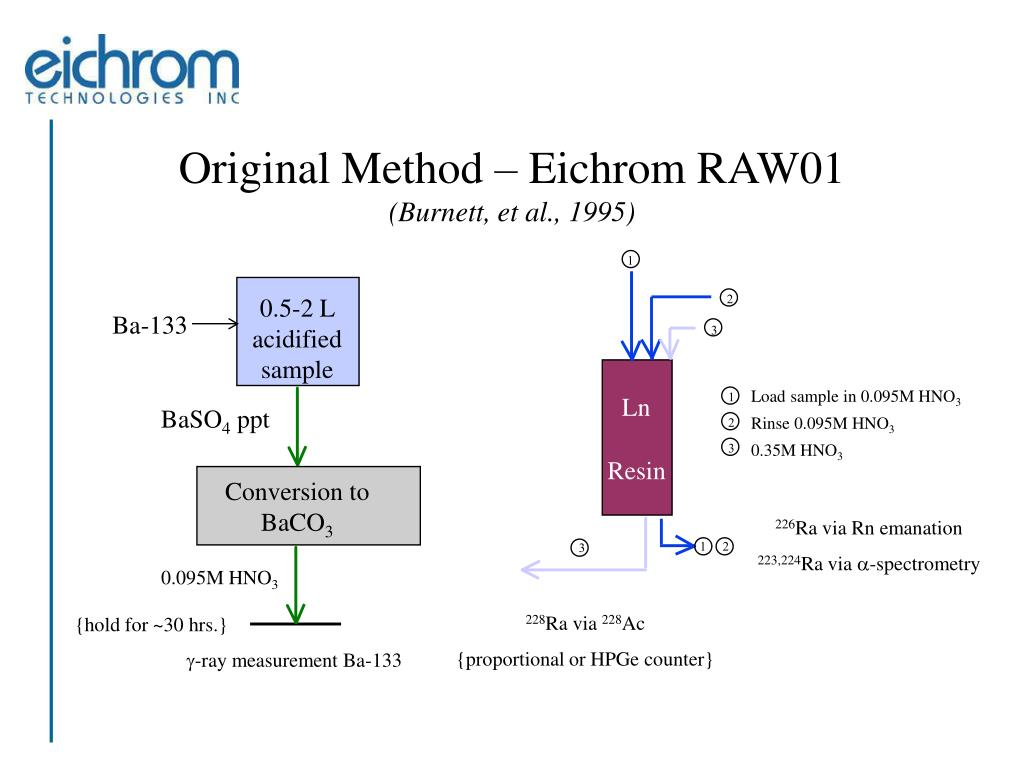 Original Method – Eichrom RAW01