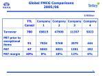 global fmcg comparisons 2005 06