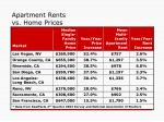 apartment rents vs home prices