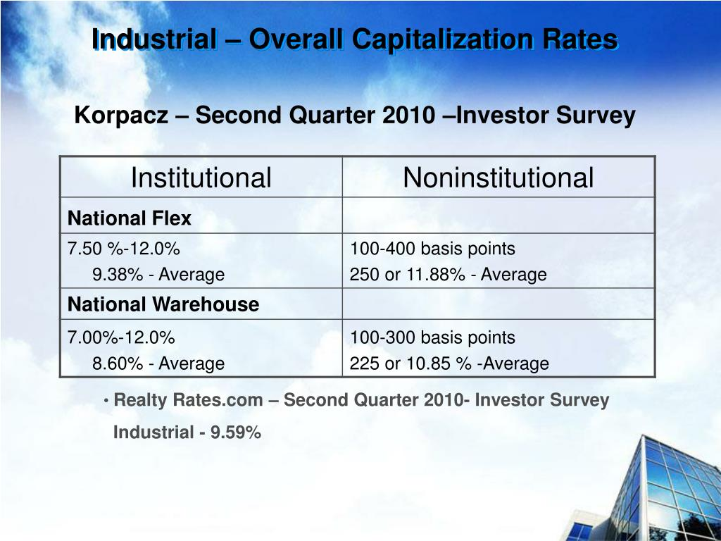Industrial – Overall Capitalization Rates