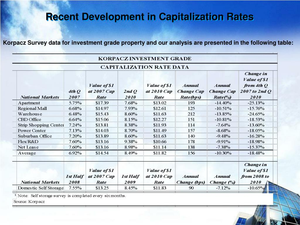 Recent Development in Capitalization Rates