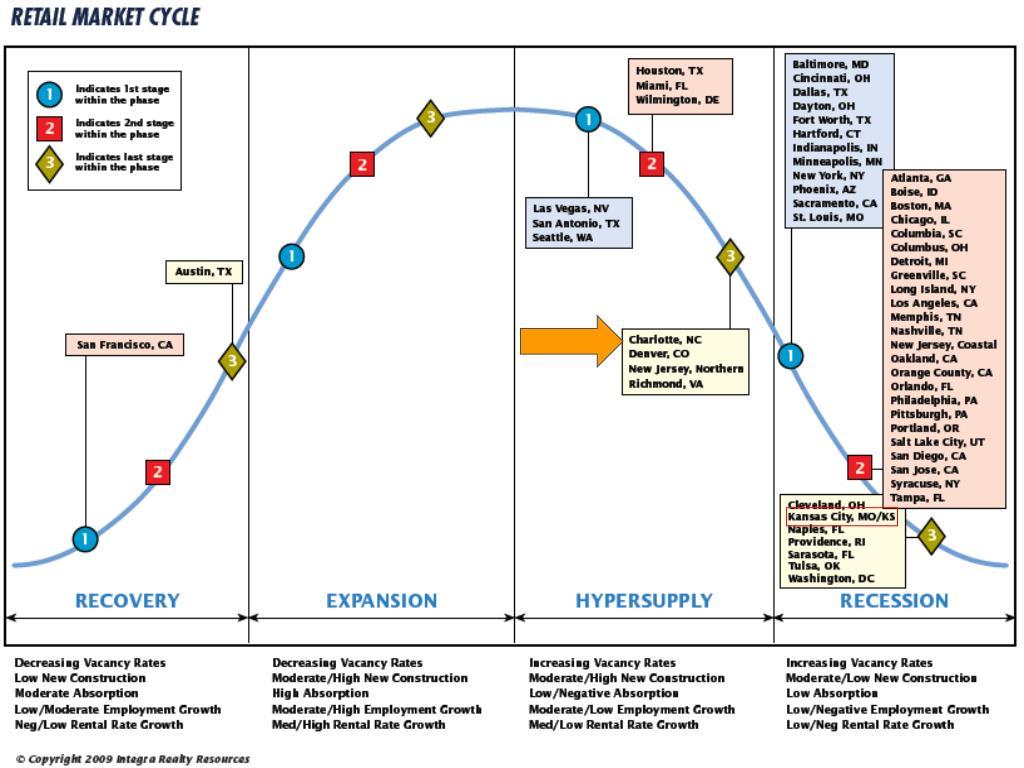 Retail Market Cycle