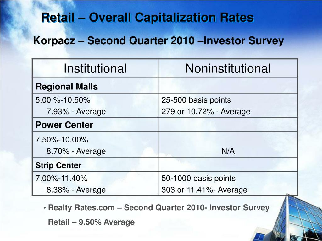 Retail – Overall Capitalization Rates
