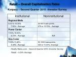 retail overall capitalization rates