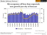 1q occupancy off less than expected rent growth just shy of forecast