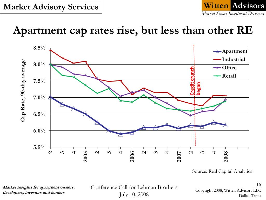 Apartment cap rates rise, but less than other RE