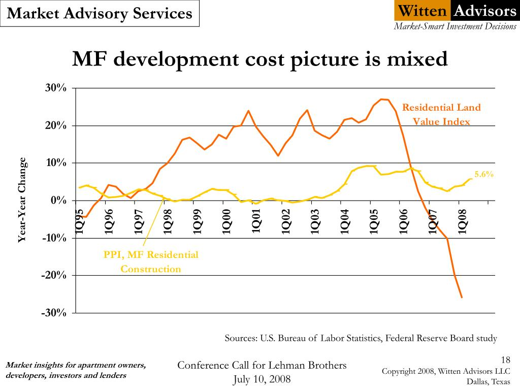 MF development cost picture is mixed