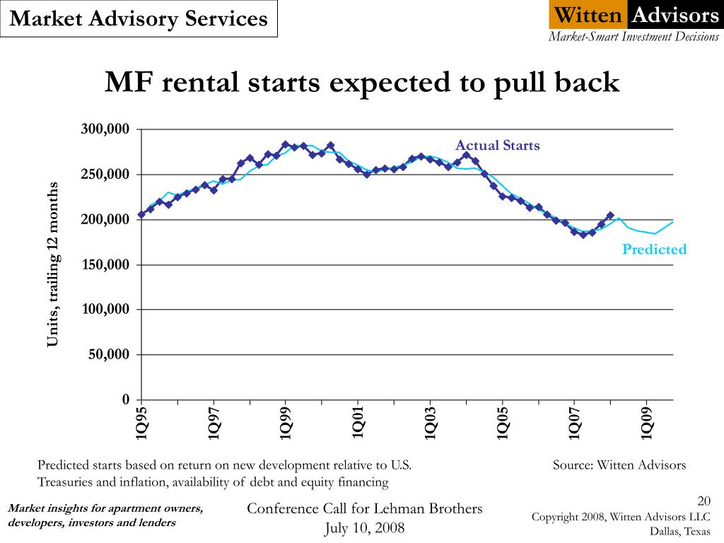 MF rental starts expected to pull back