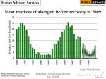most markets challenged before recovery in 2009