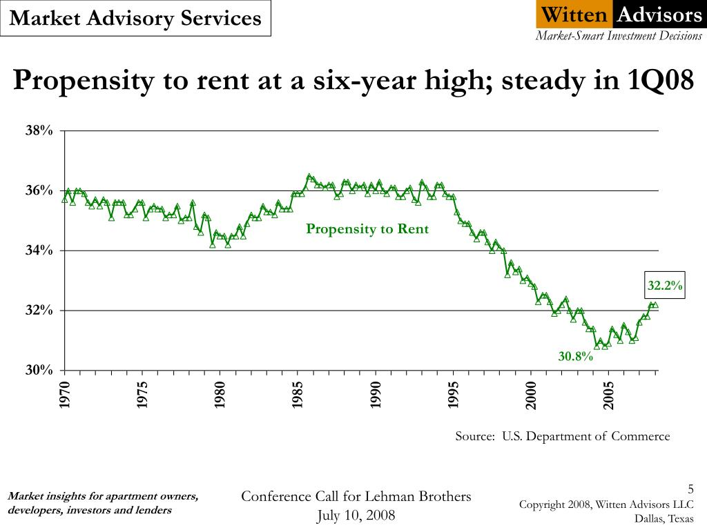Propensity to rent at a six-year high; steady in 1Q08