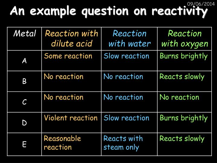 An example question on reactivity