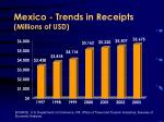 mexico trends in receipts millions of usd