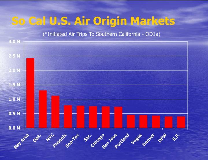 So Cal U.S. Air Origin Markets