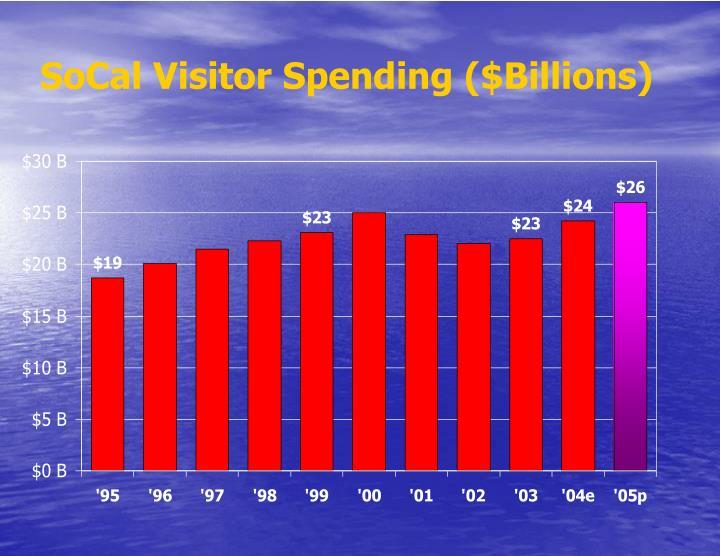 SoCal Visitor Spending ($Billions)