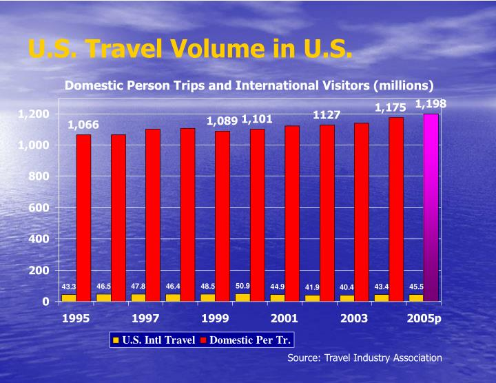 U.S. Travel Volume in U.S.
