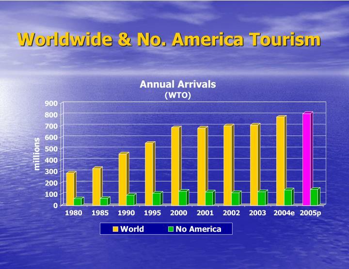 Worldwide & No. America Tourism