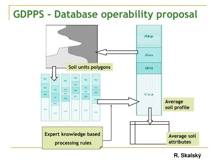 GDPPS - Database operability proposal