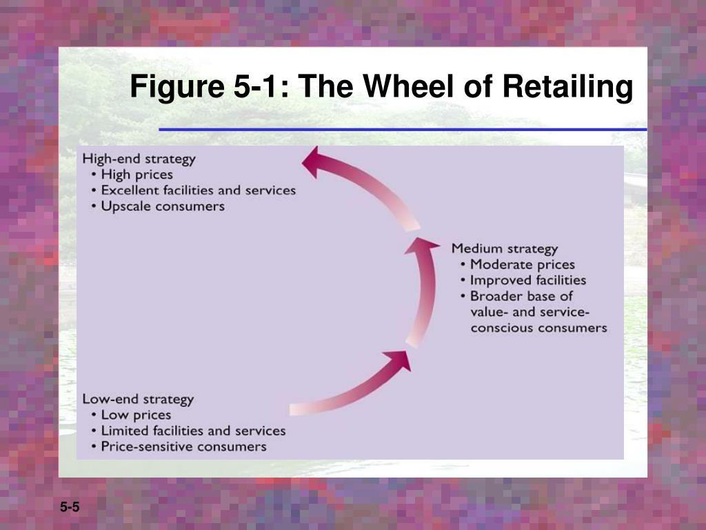 Figure 5-1: The Wheel of Retailing