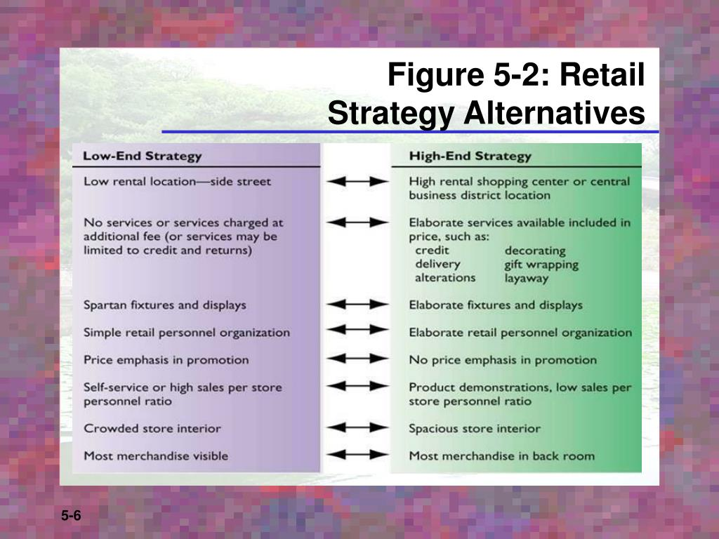 Figure 5-2: Retail