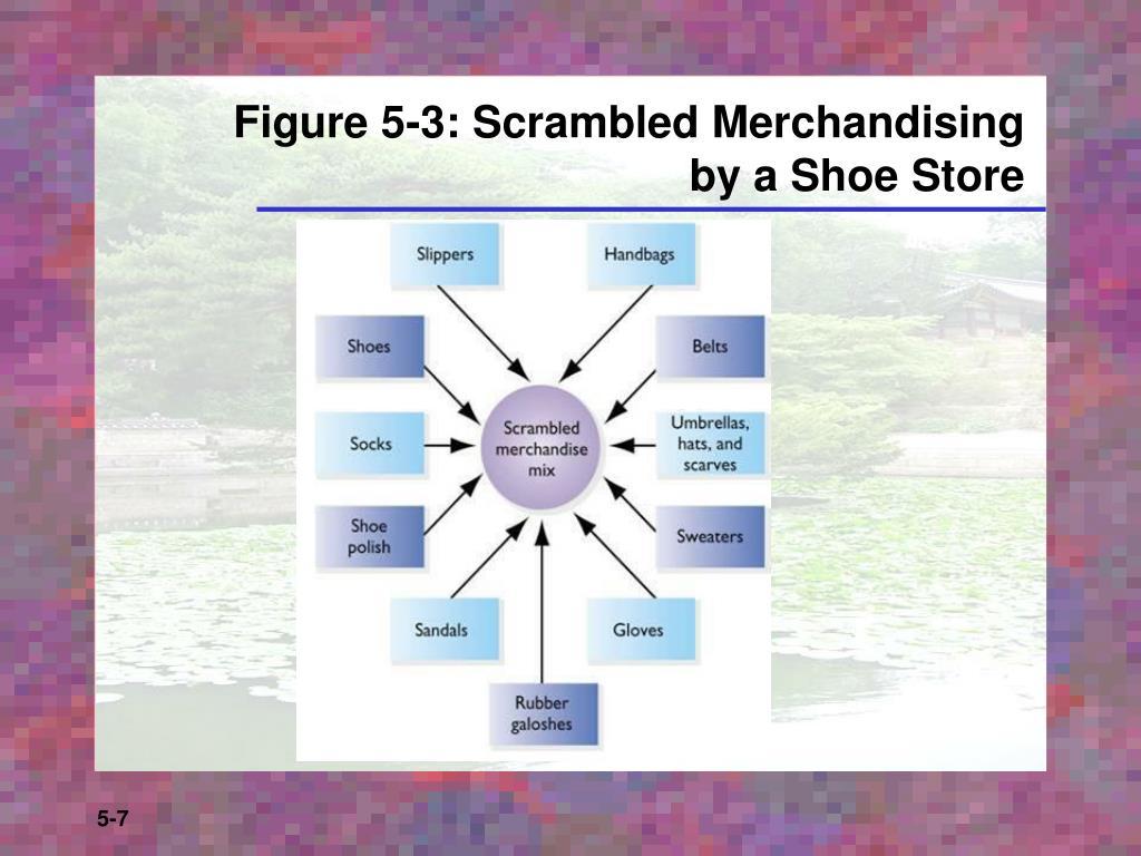 Figure 5-3: Scrambled Merchandising