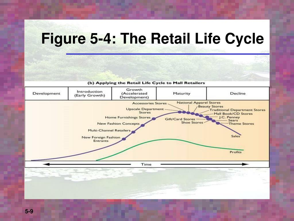 Figure 5-4: The Retail Life Cycle