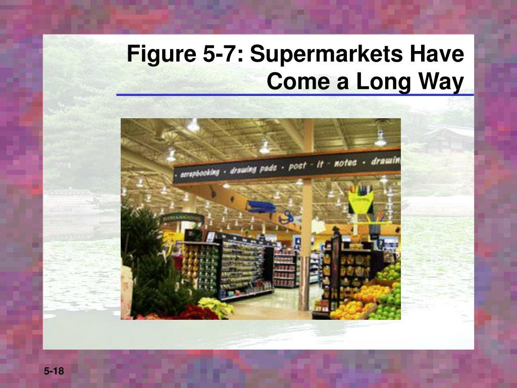 Figure 5-7: Supermarkets Have
