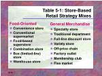 table 5 1 store based retail strategy mixes