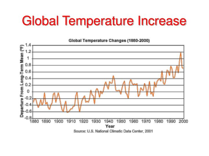 hindi essays on increase in temperature Global warming is an increase in the earth's temperature due to fossil fuels, industry, and agricultural processes caused by human, natural, and other gas emissions this results in an increased emission of greenhouse gases.