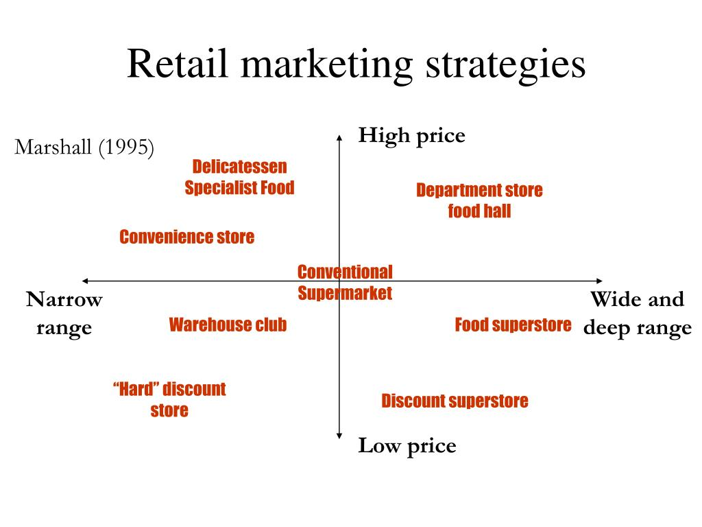 conventional supermarkets