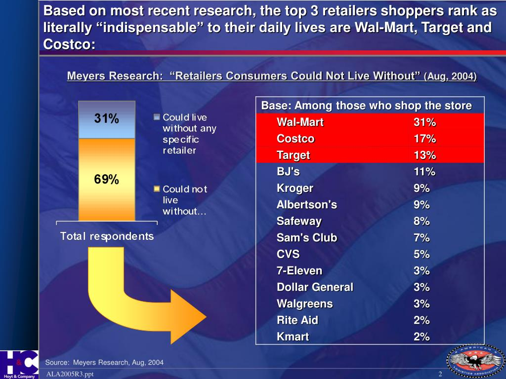 """Based on most recent research, the top 3 retailers shoppers rank as literally """"indispensable"""" to their daily lives are Wal-Mart, Target and Costco:"""