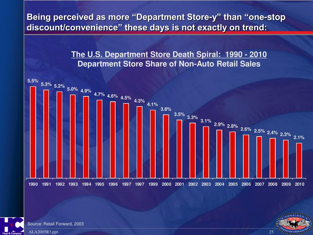 """Being perceived as more """"Department Store-y"""" than """"one-stop discount/convenience"""" these days is not exactly on trend:"""