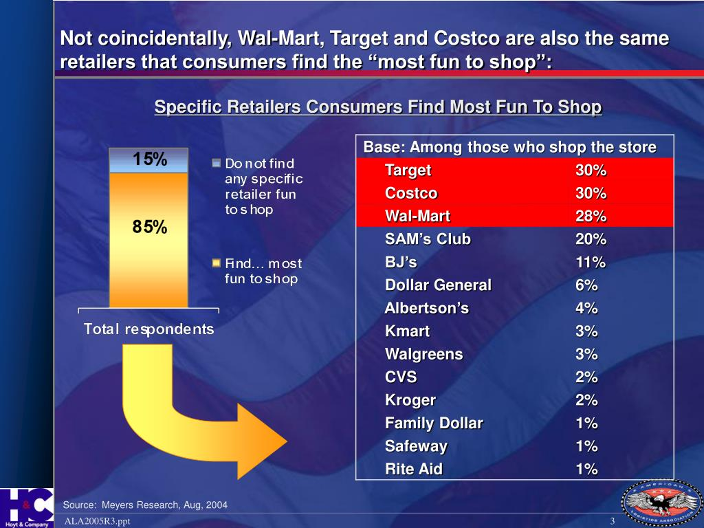 """Not coincidentally, Wal-Mart, Target and Costco are also the same retailers that consumers find the """"most fun to shop"""":"""