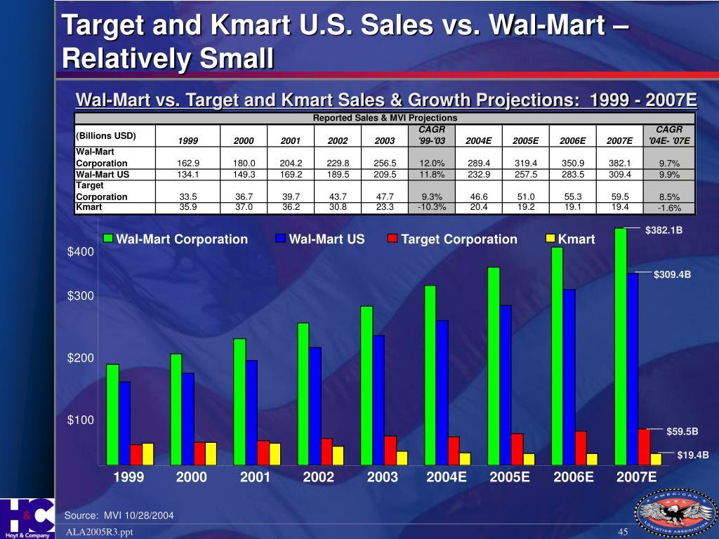 Wal-Mart Corporation