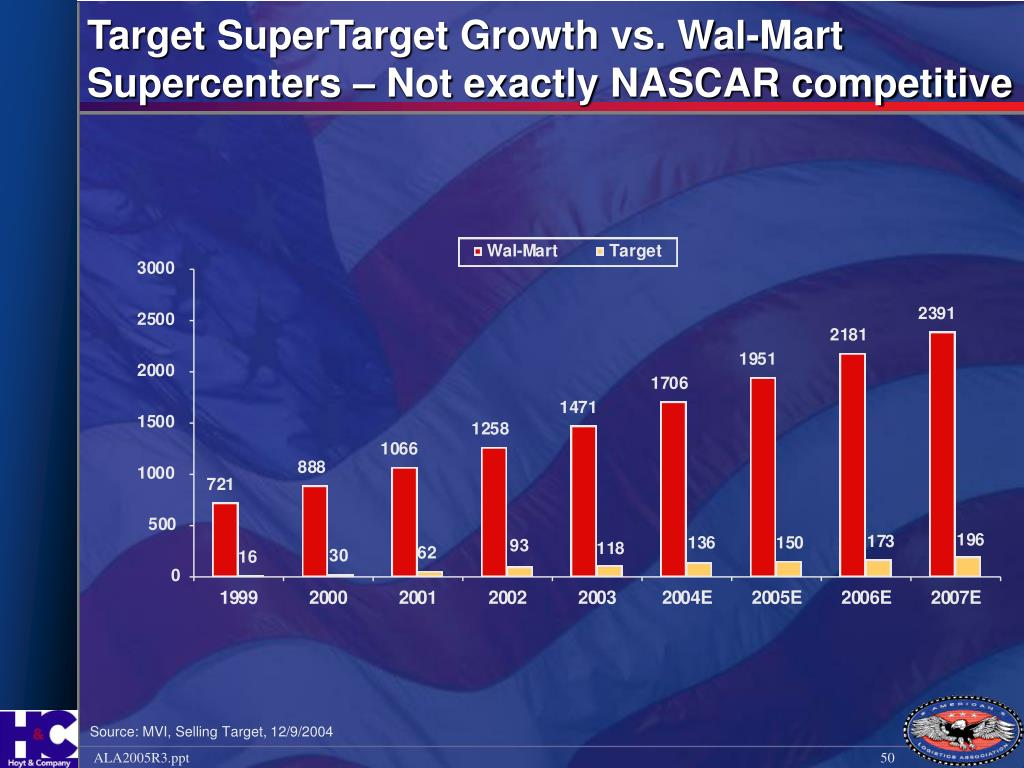 Target SuperTarget Growth vs. Wal-Mart Supercenters –Not exactly NASCAR competitive