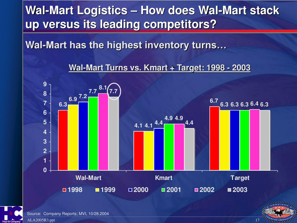 Wal-Mart Logistics – How does Wal-Mart stack up versus its leading competitors?