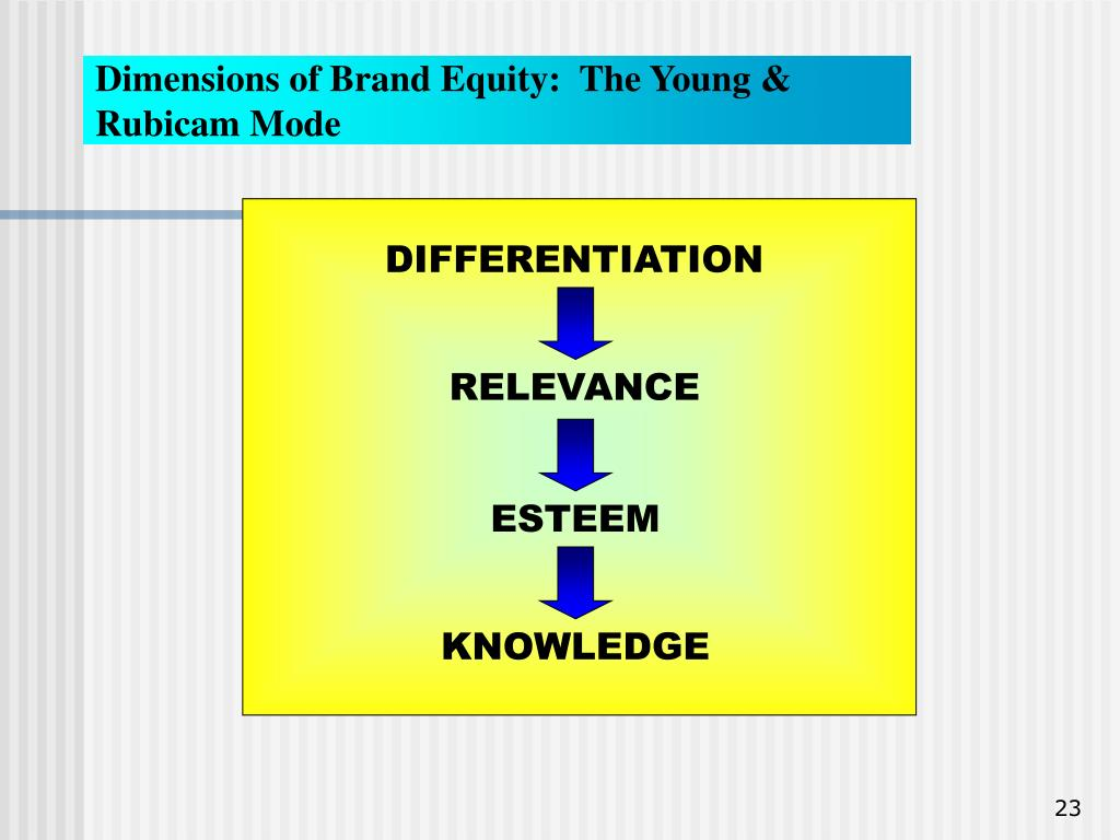 Dimensions of Brand Equity:  The Young & Rubicam Mode