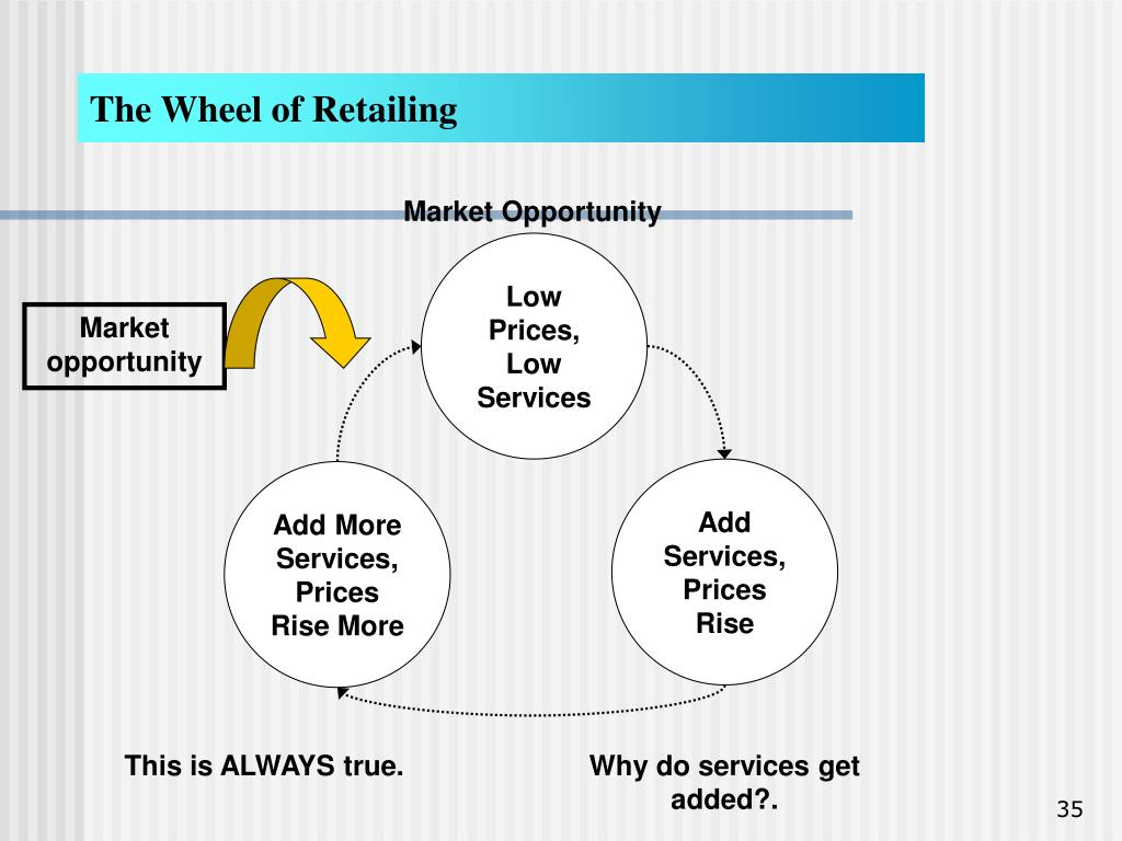 The Wheel of Retailing