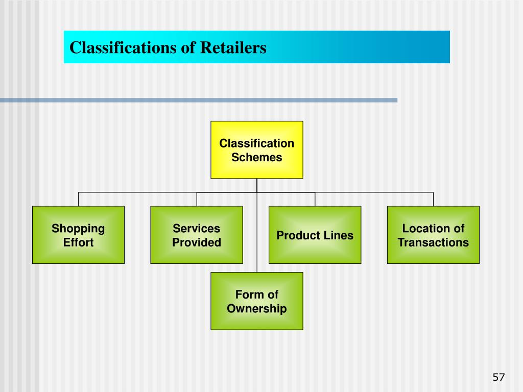 Classifications of Retailers