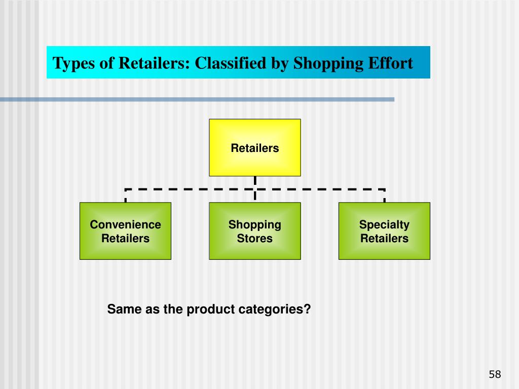 Types of Retailers: Classified by Shopping Effort