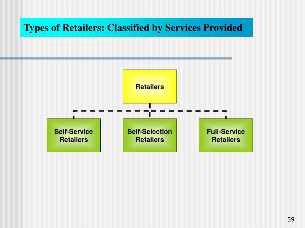Types of Retailers: Classified by Services Provided