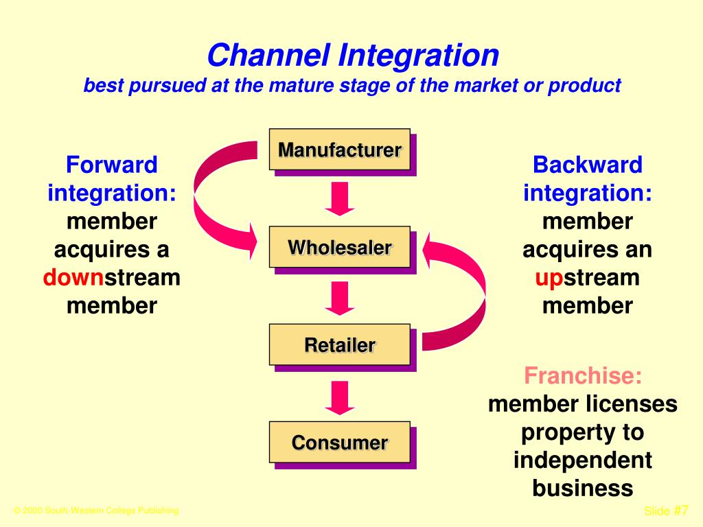 Channel Integration