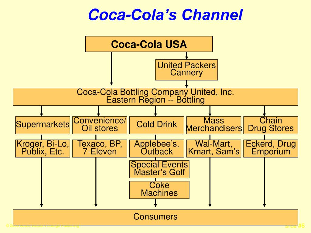 Coca-Cola's Channel