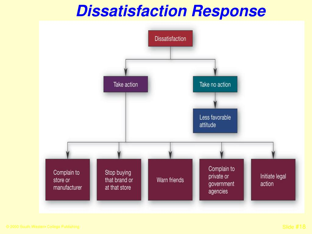 Dissatisfaction Response