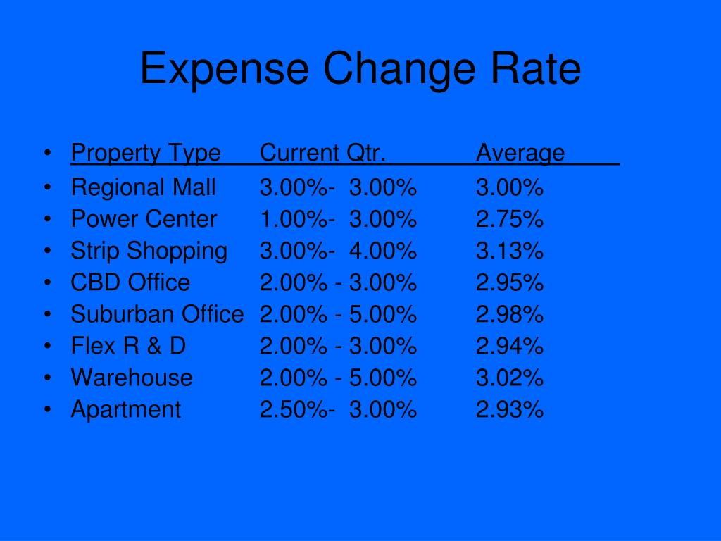 Expense Change Rate
