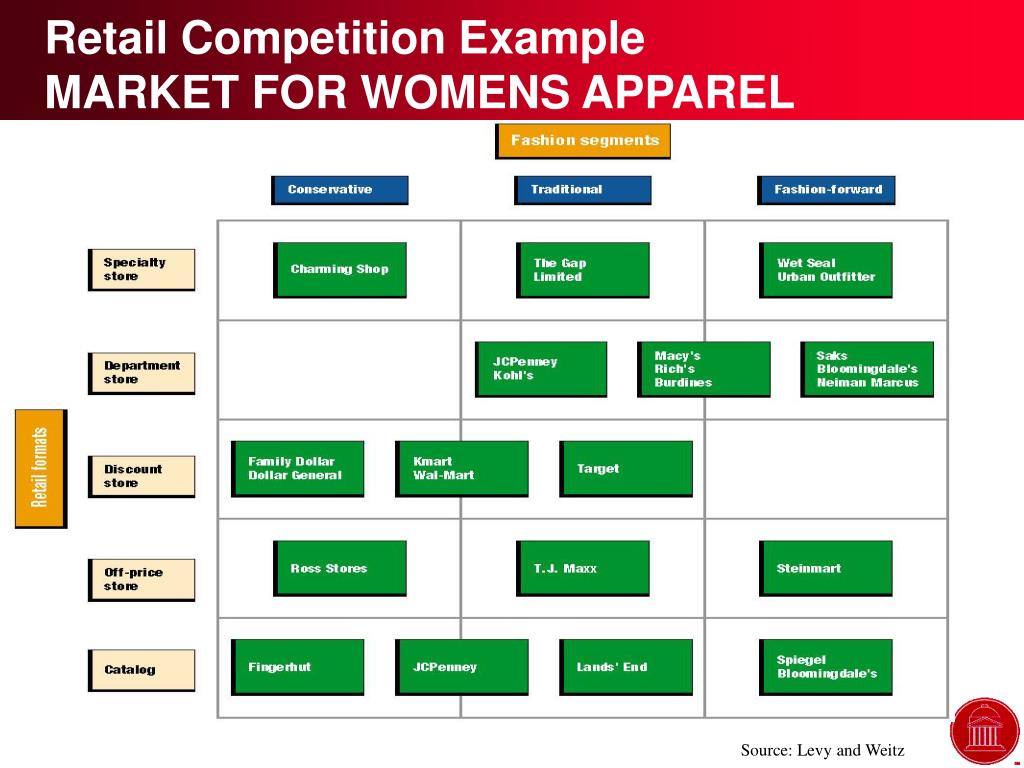 Retail Competition Example
